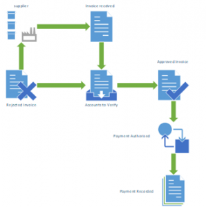 Image of a workflow diagram